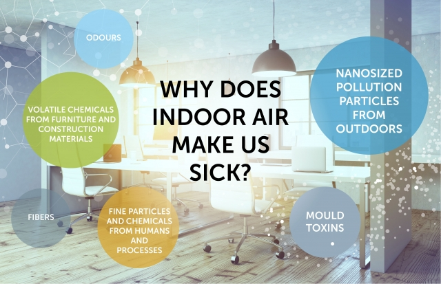 Why does indoor air make us sick